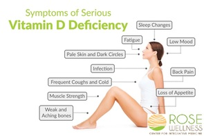 Consequences Of A Vitamin D Deficiency